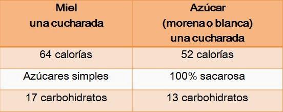tabla comparativa calorías de la miel y azúcar